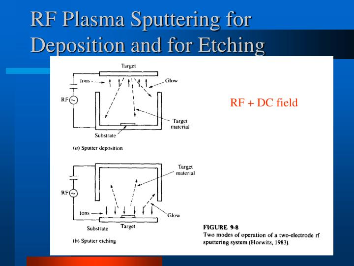 RF Plasma Sputtering for Deposition and for Etching