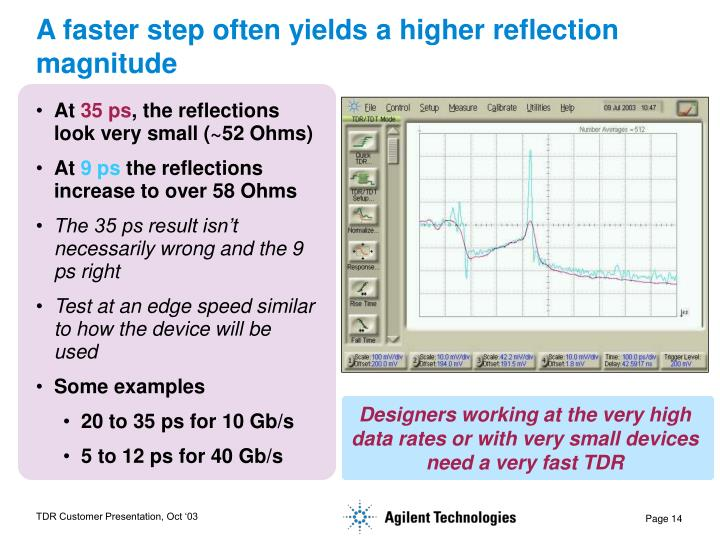 A faster step often yields a higher reflection magnitude