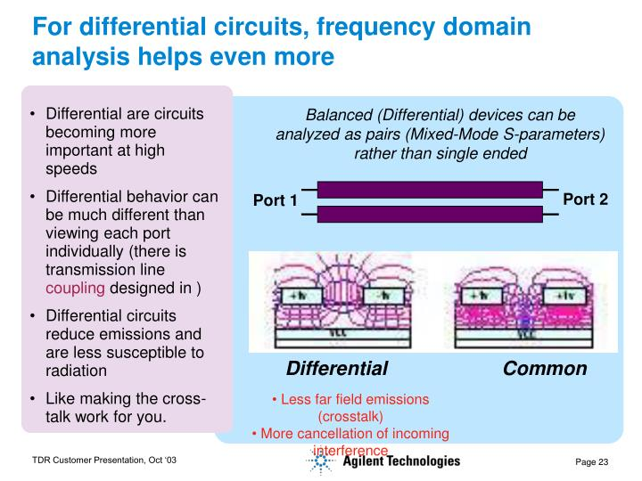 For differential circuits, frequency domain analysis helps even more
