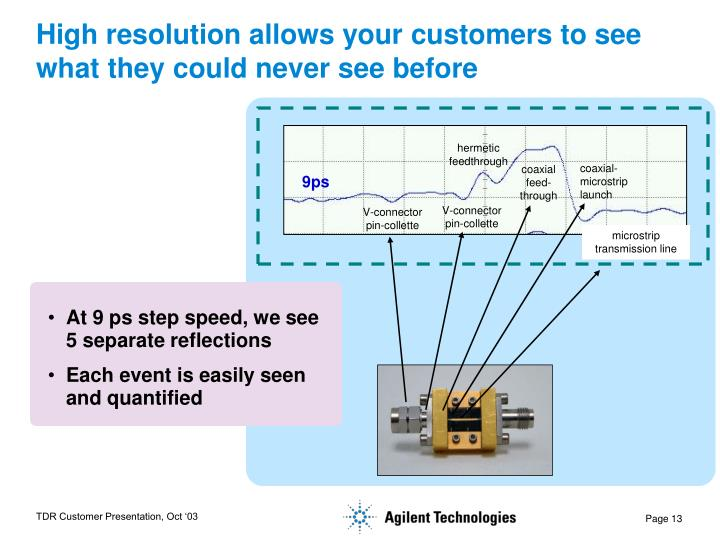High resolution allows your customers to see what they could never see before