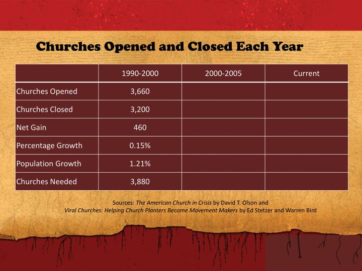 Churches Opened and Closed Each Year