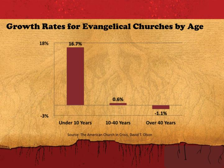 Growth Rates for Evangelical Churches by Age