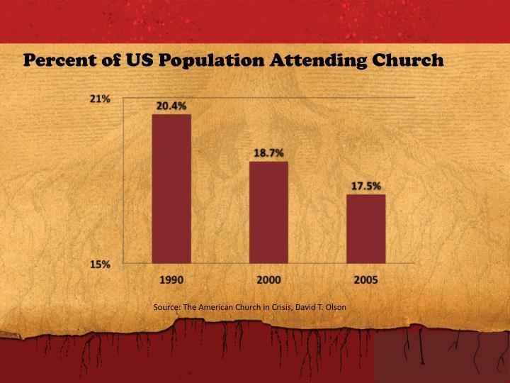 Percent of US Population Attending Church