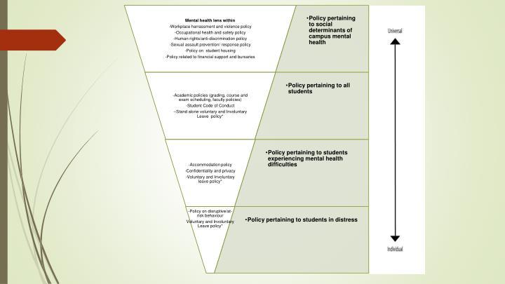 Figure 4. Spectrum of Campus Mental Health Policies