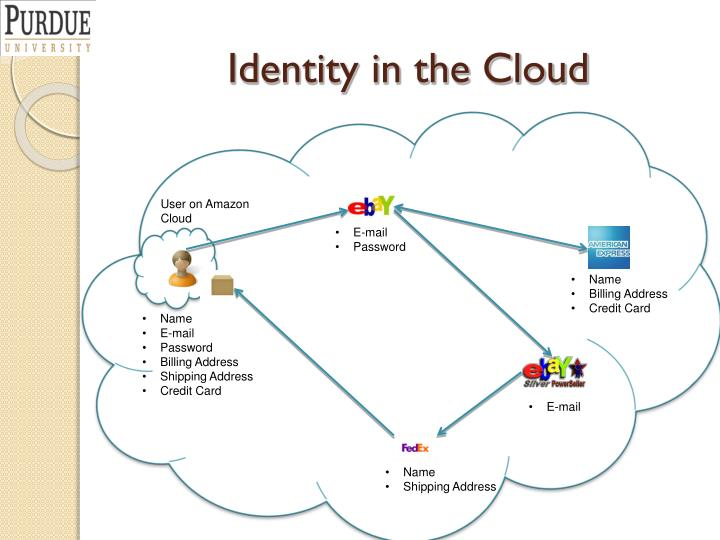 Identity in the Cloud