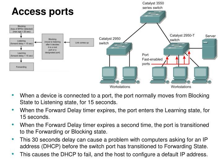 Access ports