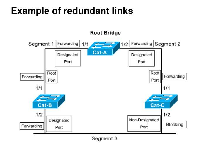Example of redundant links