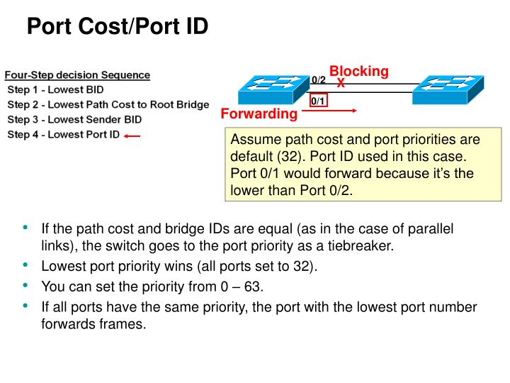 Port Cost/Port ID