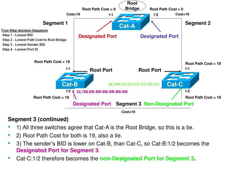 Root Path Cost = 0