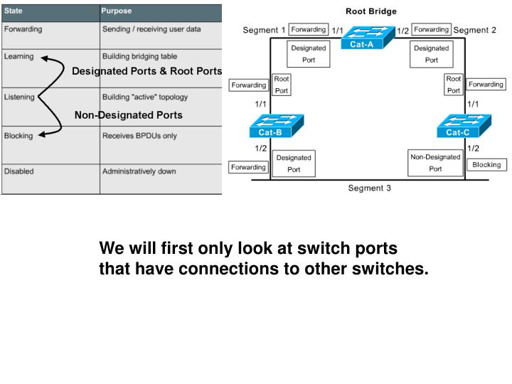 We will first only look at switch ports that have connections to other switches.