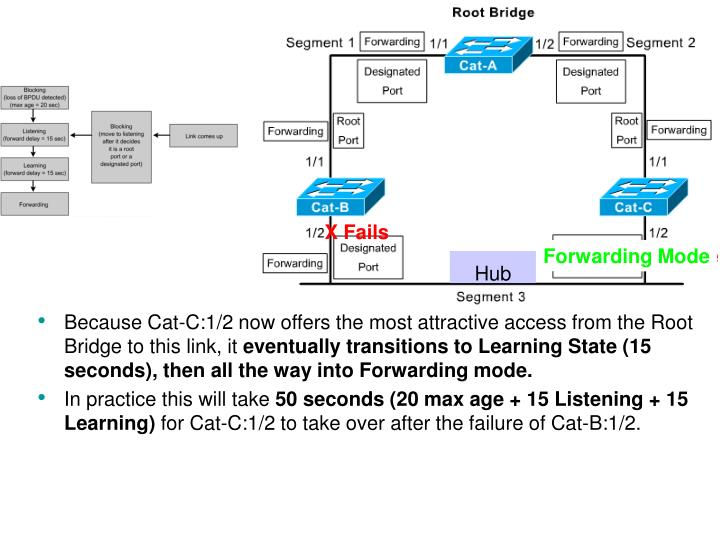 Because Cat-C:1/2 now offers the most attractive access from the Root Bridge to this link, it