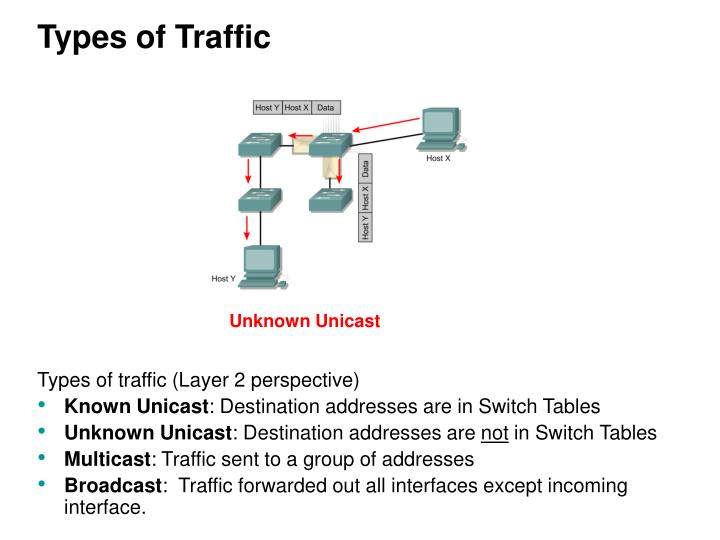 Types of Traffic