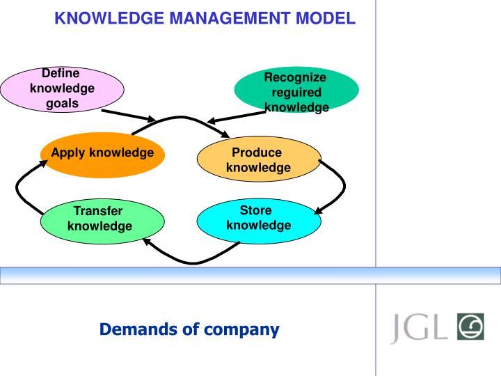 KNOWLEDGE MANAGEMENT MODEL