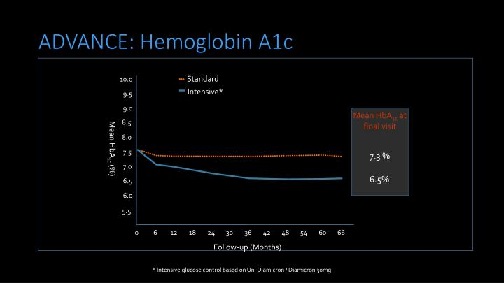 ADVANCE: Hemoglobin A1c