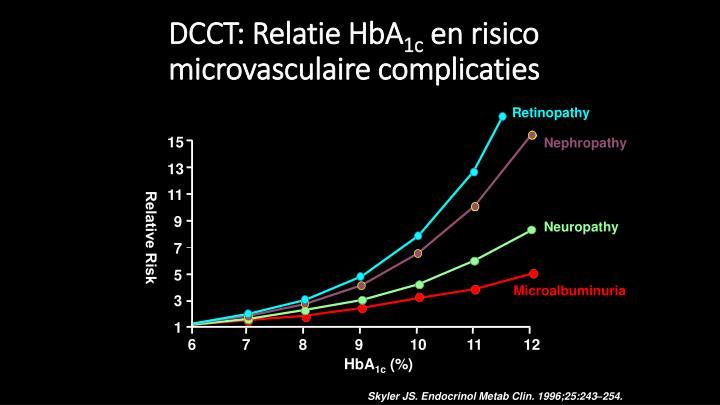 DCCT: Relatie HbA