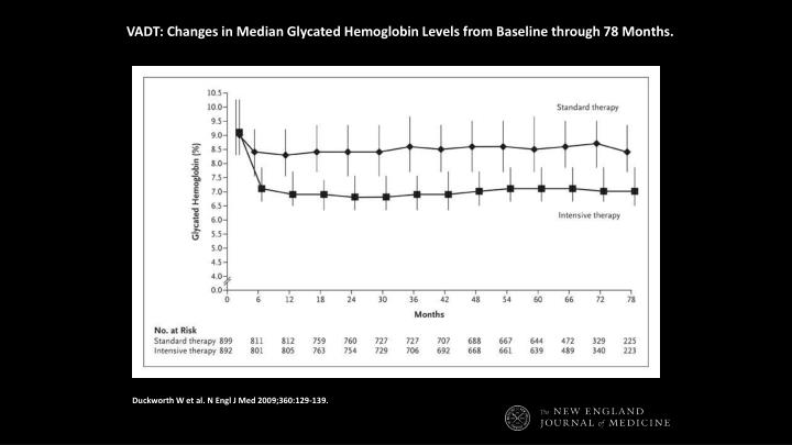VADT: Changes in Median Glycated Hemoglobin Levels from Baseline through 78 Months.