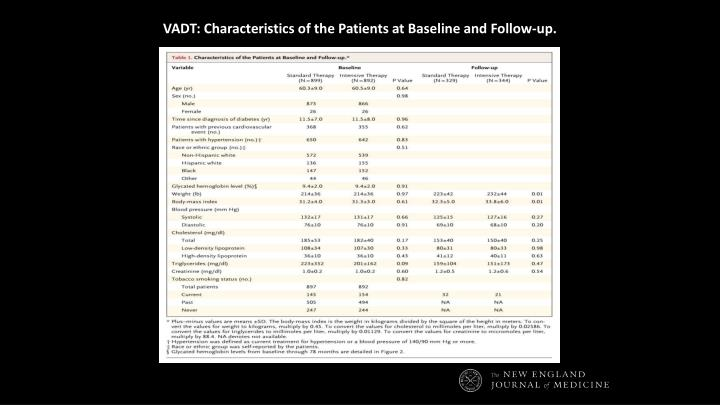 VADT: Characteristics of the Patients at Baseline and Follow-up.