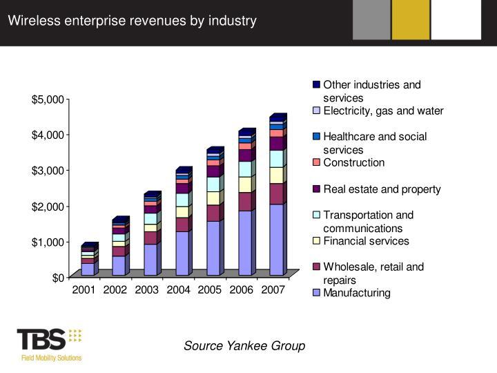 Wireless enterprise revenues by industry