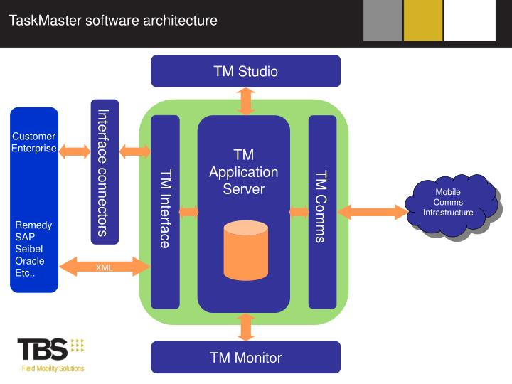 TaskMaster software architecture