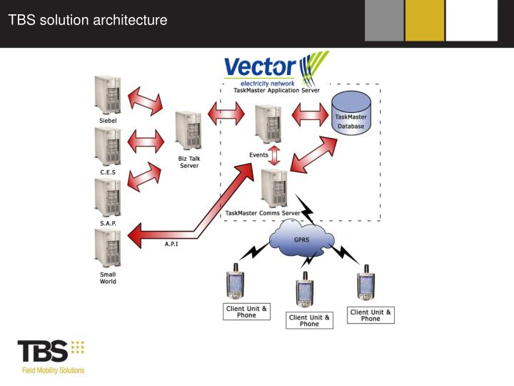 TBS solution architecture