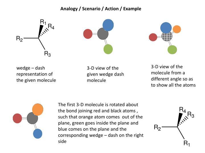 Analogy / Scenario / Action / Example