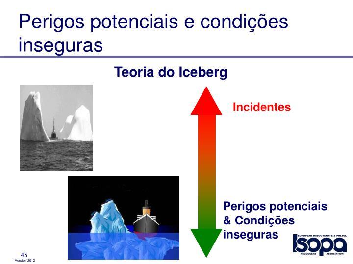 Perigos potenciais e condições inseguras
