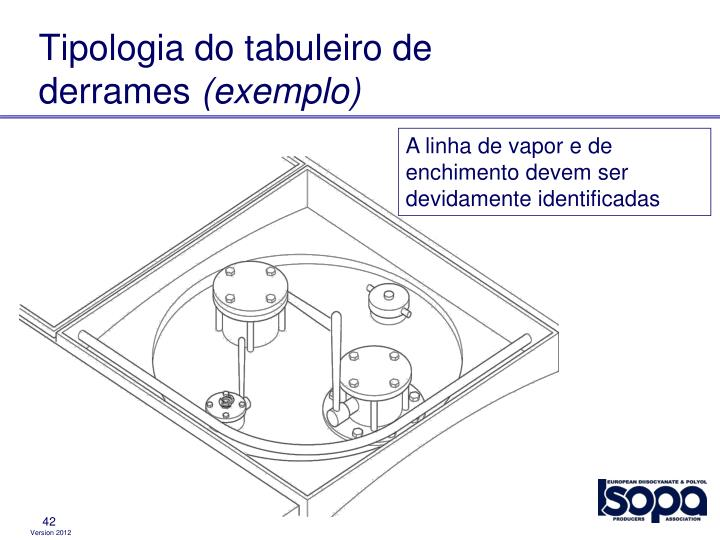 Tipologia do tabuleiro de derrames