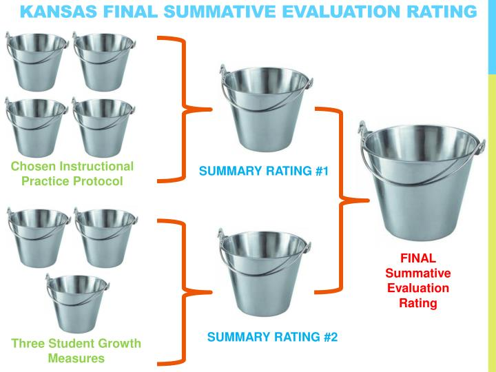 KANSAS Final Summative Evaluation Rating