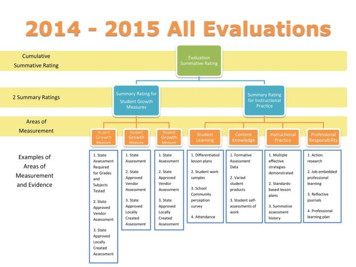 2014 - 2015 All Evaluations