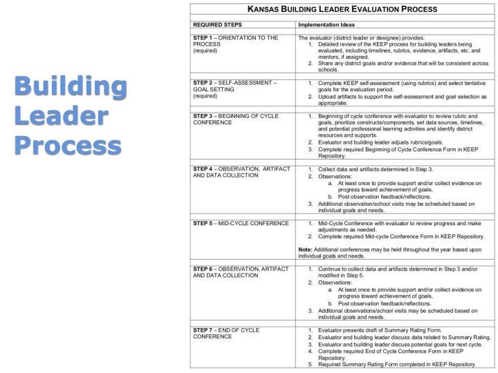 Building Leader Process