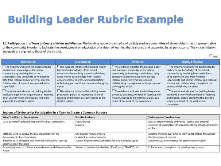 Building Leader Rubric Example