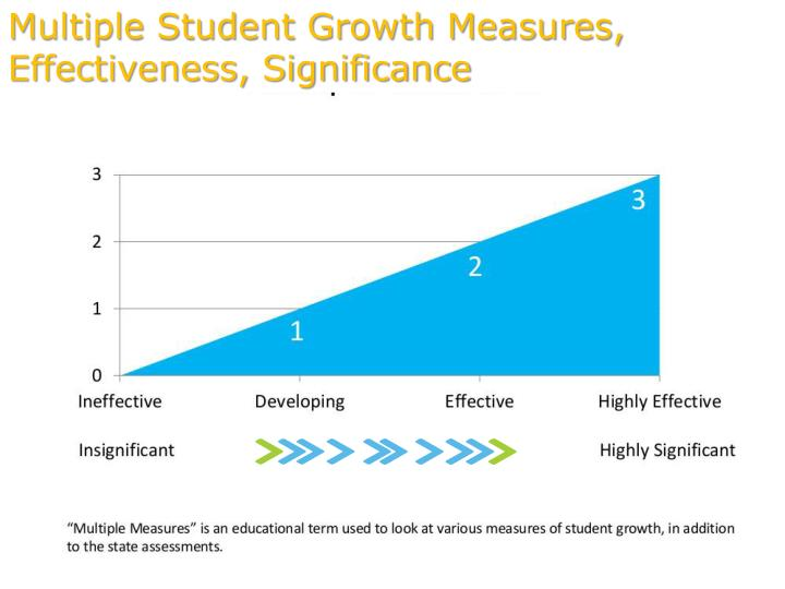 Multiple Student Growth Measures, Effectiveness, Significance