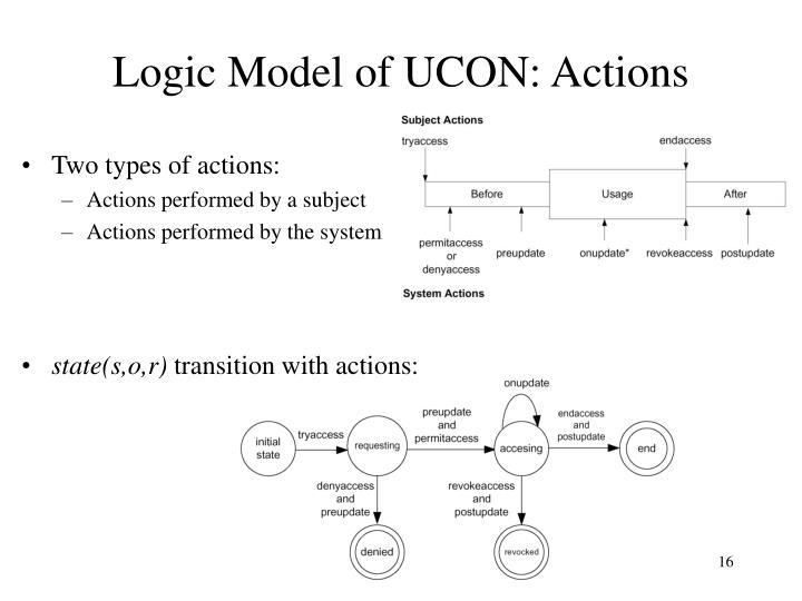 Logic Model of UCON: Actions