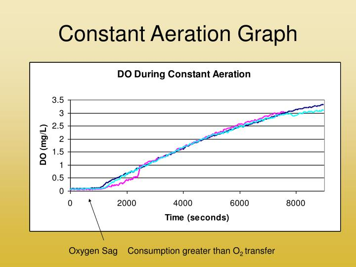 Constant Aeration Graph