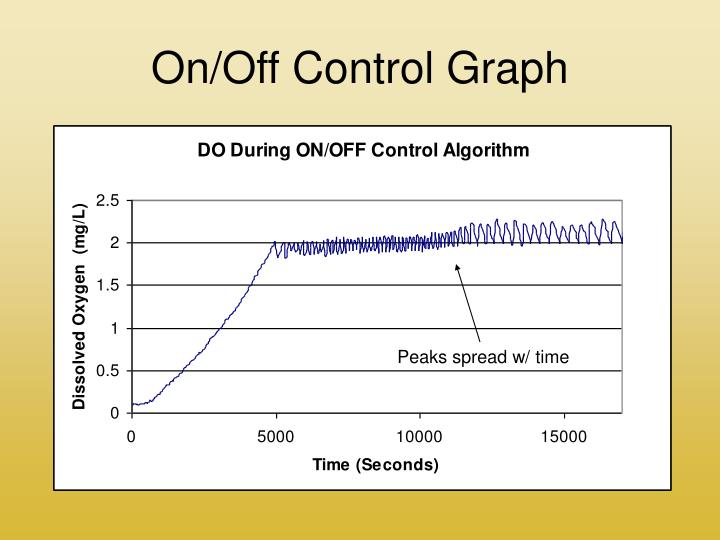 On/Off Control Graph