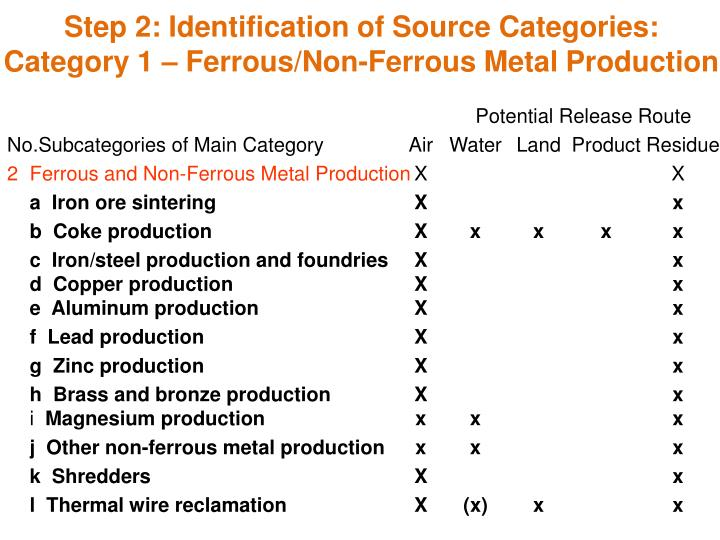 Step 2: Identification of Source Categories: