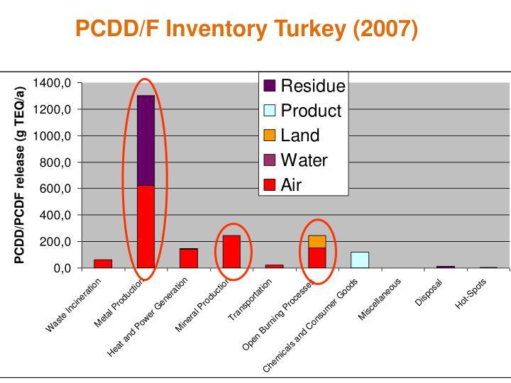 PCDD/F Inventory Turkey (2007)