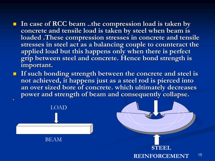 In case of RCC beam ..the compression load is taken by concrete and tensile load is taken by steel when beam is loaded .These compression stresses in concrete and tensile stresses in steel act as a balancing couple to counteract the applied load but this happens only when there is perfect grip between steel and concrete. Hence bond strength is important.