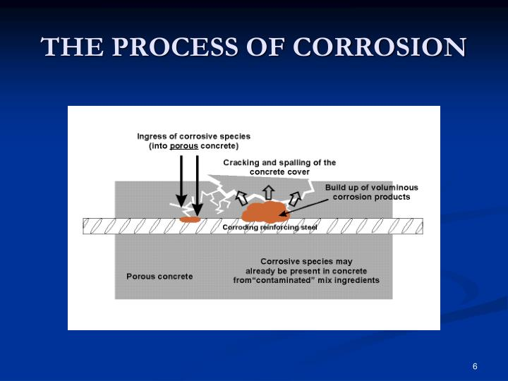 THE PROCESS OF CORROSION