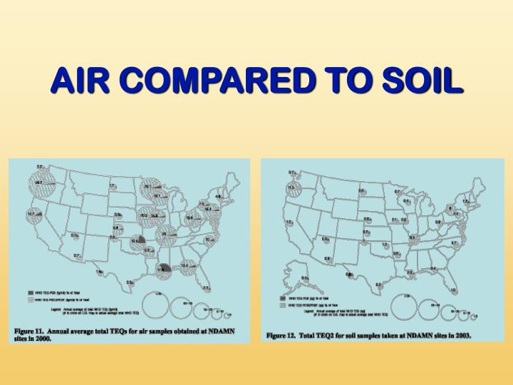 AIR COMPARED TO SOIL