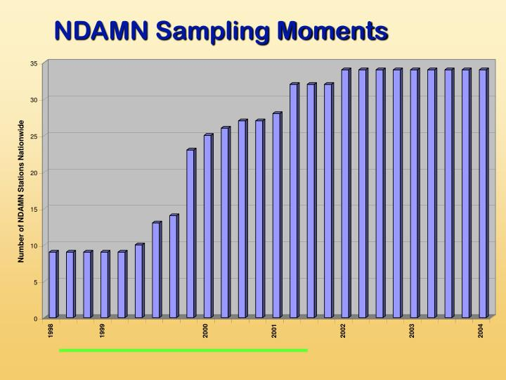 NDAMN Sampling Moments