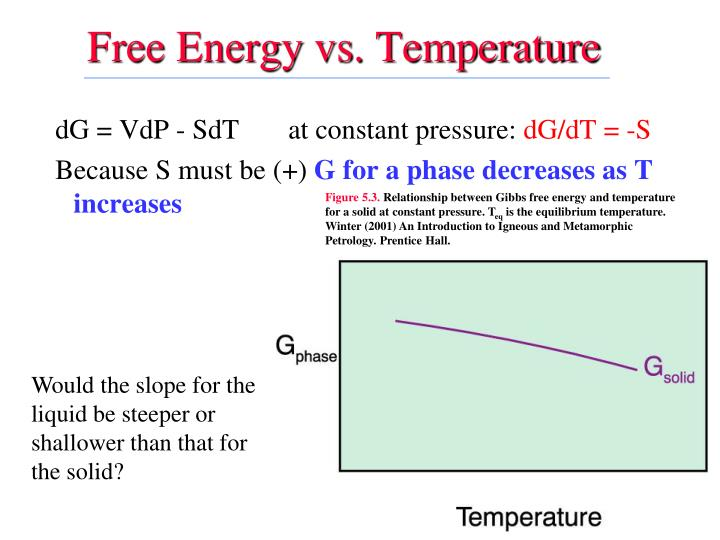Free Energy vs. Temperature