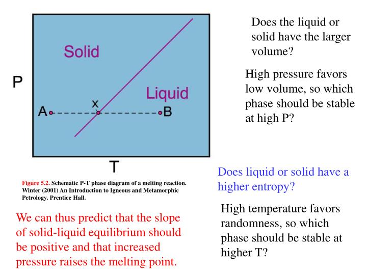 Does the liquid or solid have the larger volume?