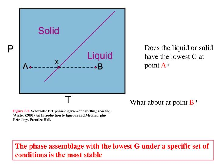 Does the liquid or solid have the lowest G at point