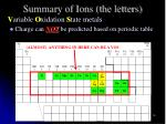 summary of ions the letters3