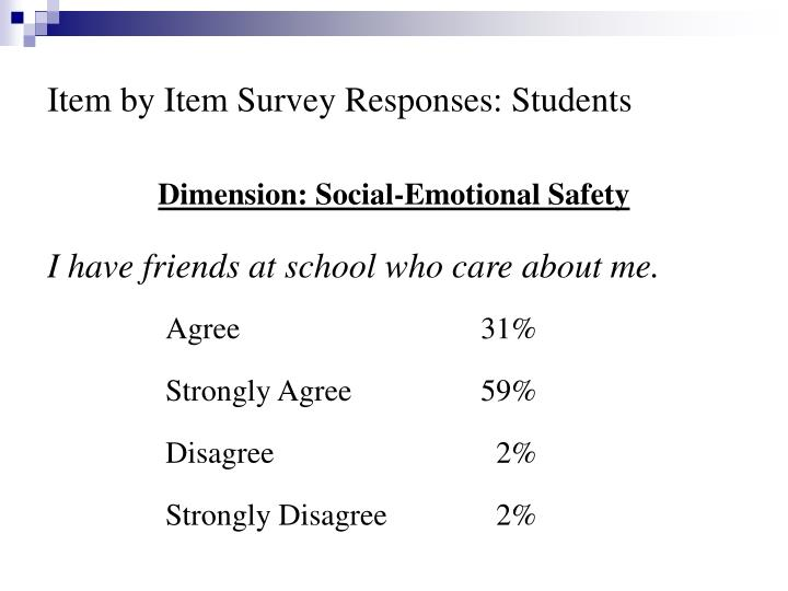 Item by Item Survey Responses: Students