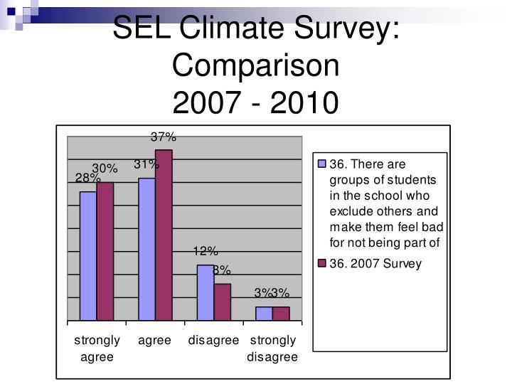 SEL Climate Survey: Comparison