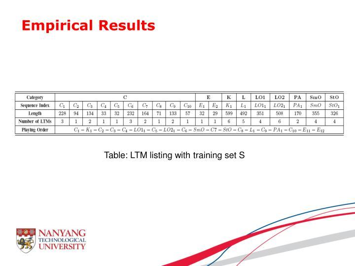 Empirical Results
