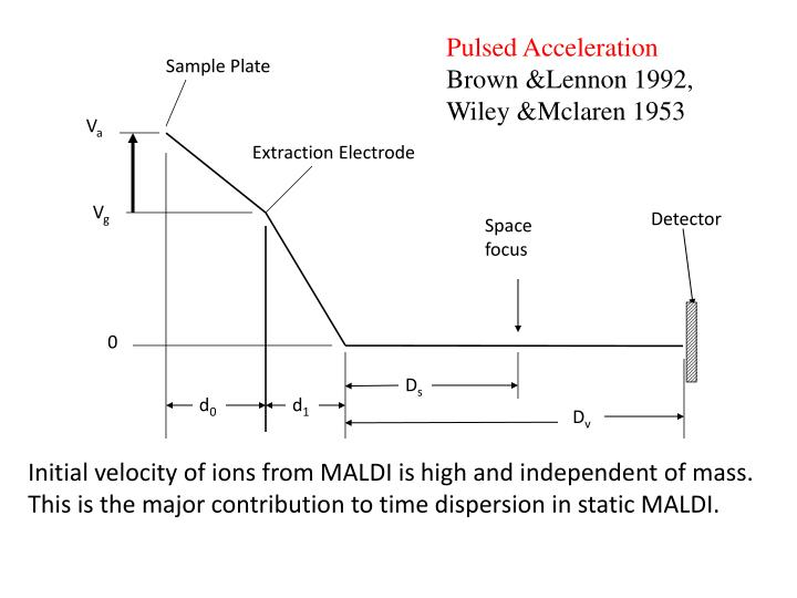 Pulsed Acceleration