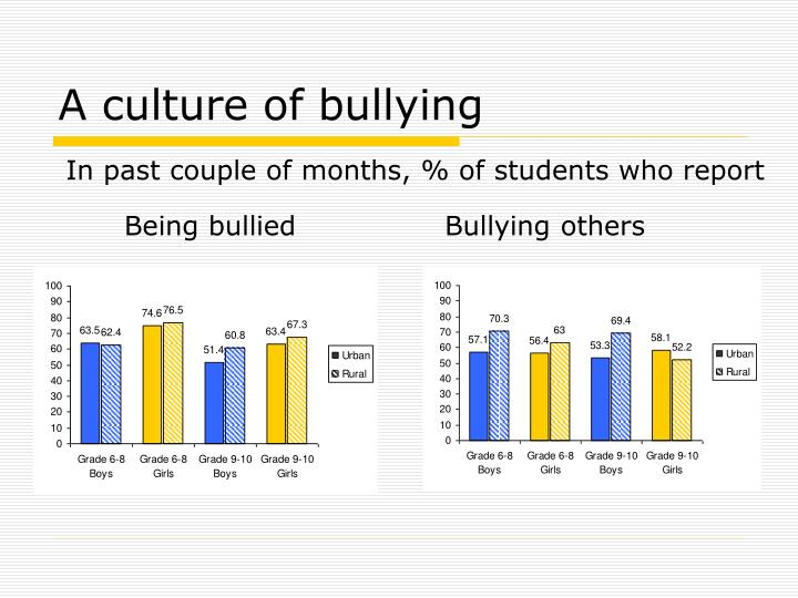 A culture of bullying
